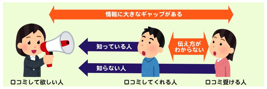 3つのアレで口コミを起こすバズマーケティング手法