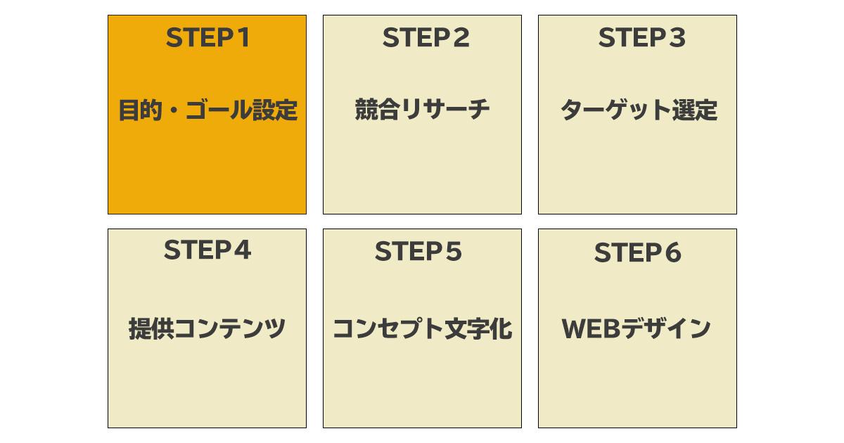WEBサイトのコンセプト
