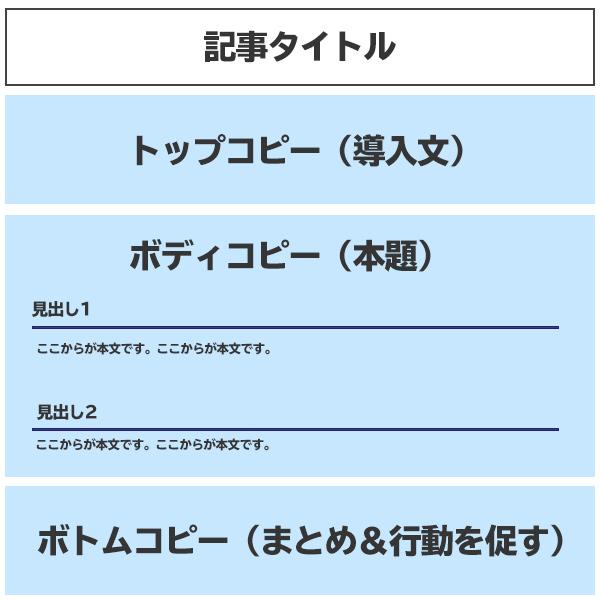 ブログ記事構成の基本の型